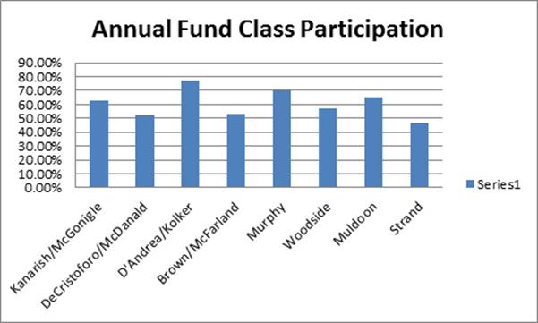 Annual Fund 2015